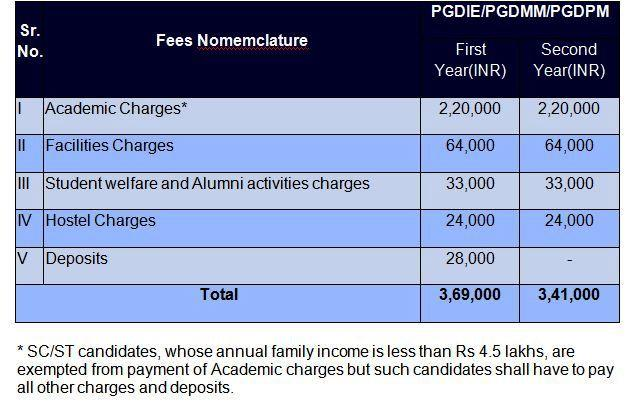 NITIE PG Diploma Programs Fees Table