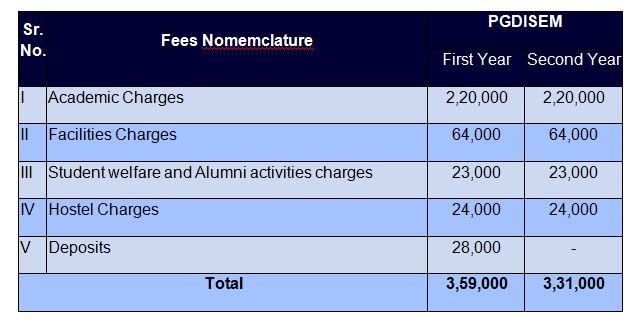 NITIE PG Diploma Programs Fees for Sponsored Candidates