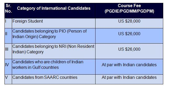 NITIE PG Diploma Programs Fees for International Students
