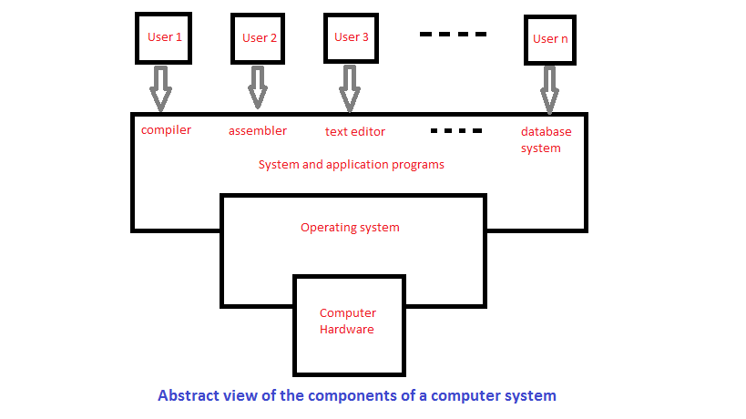 functions of a computer operating system