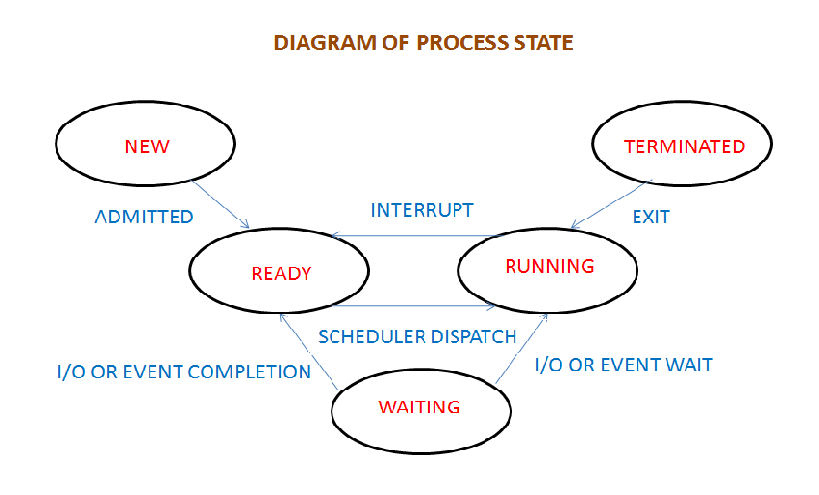 process_sate