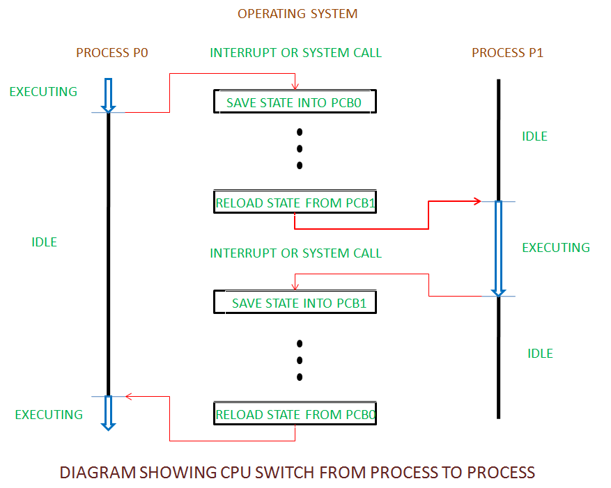 CPUswitch