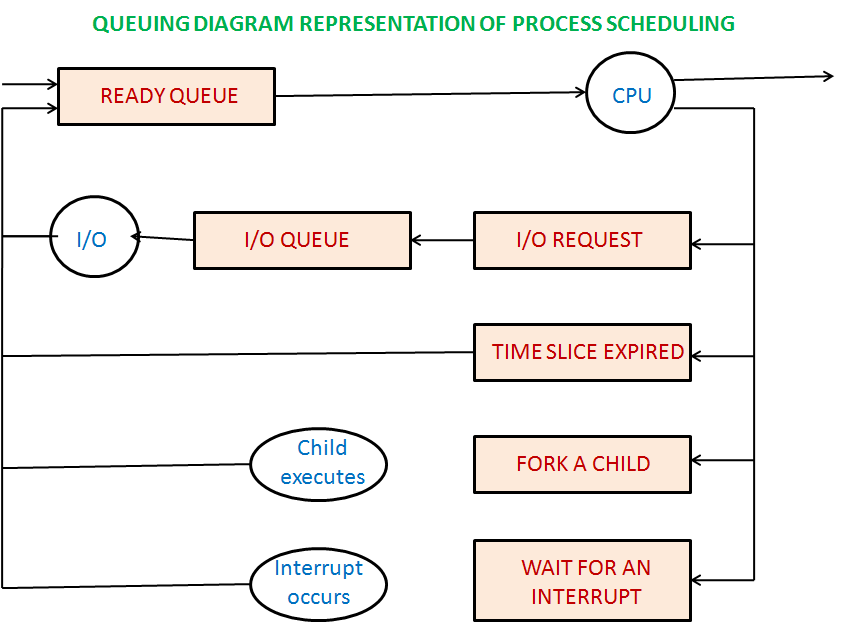 Computer operating systems process scheduling queue ccuart Image collections