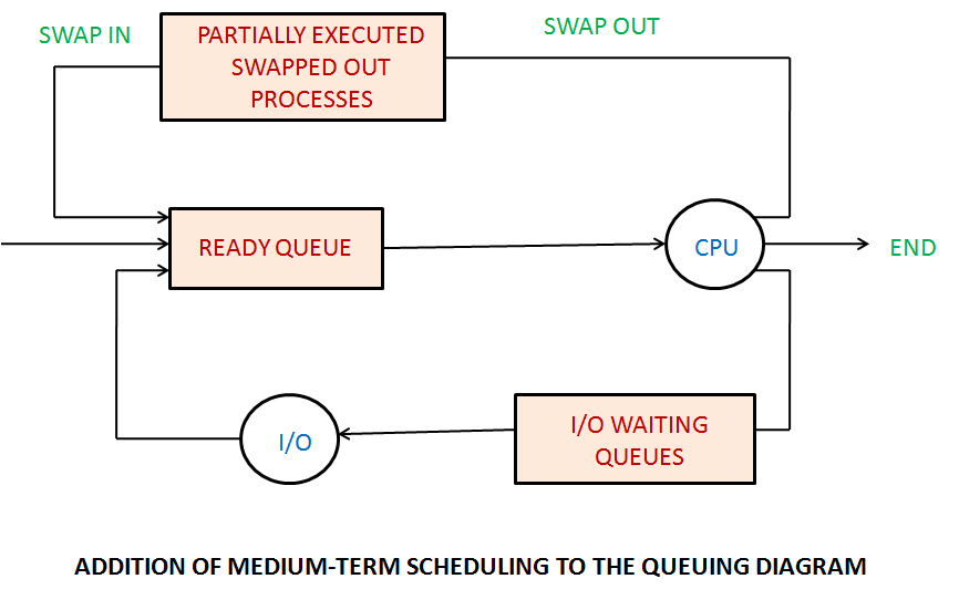 Computer operating systems process scheduling this process of removal and addition is known as swapping and the given actions are specified as swap out and swap in respectively ccuart Image collections