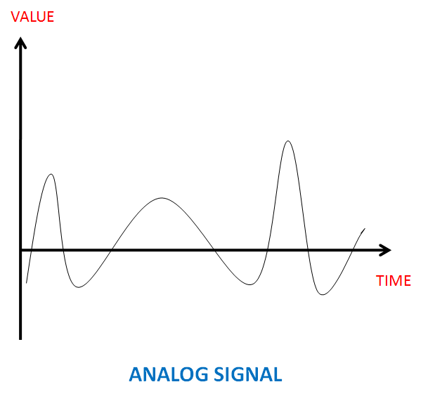 Physical Layer Of Internet Model Analog Digital Data And Signal