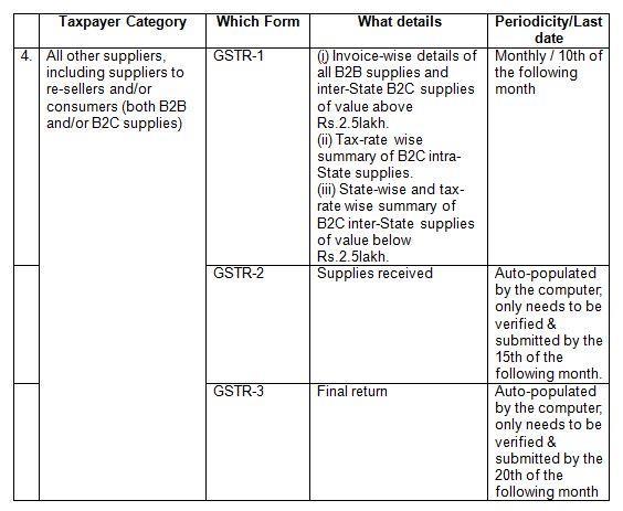 GST Forms List_2
