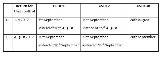 GST Forms List_3