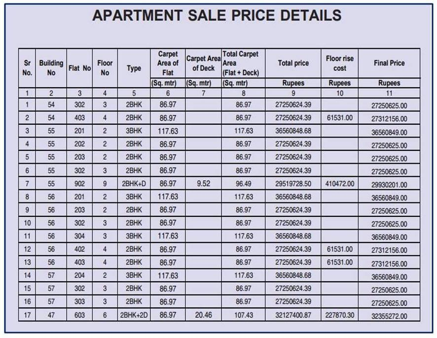 CIDCO Seawoods Estate Nerul Lottery Flats Price Table