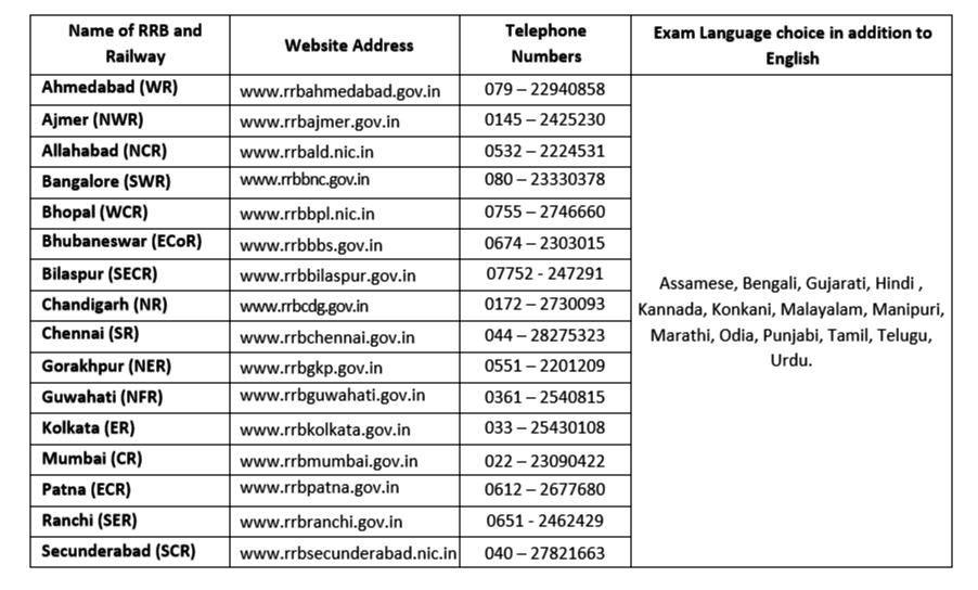 List of Railway Recruitment Boards Websites