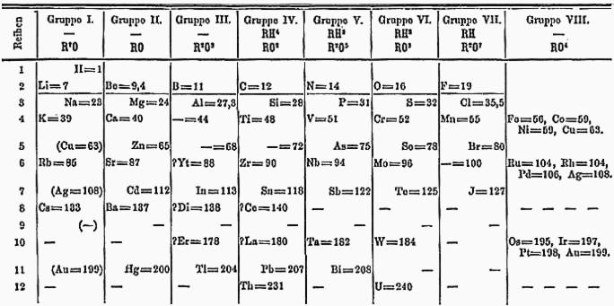 Mendelejevs_periodiska