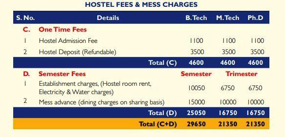 IIFPT Hostel and Mess Fees 2018_2019