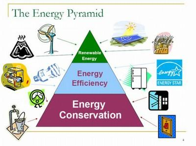 experiment to study conservation of energy 2015-1-6 the objectives of this experiment are: (1) to study the interaction  compton scattering involves the scattering of  conservation of energy and conservation of.
