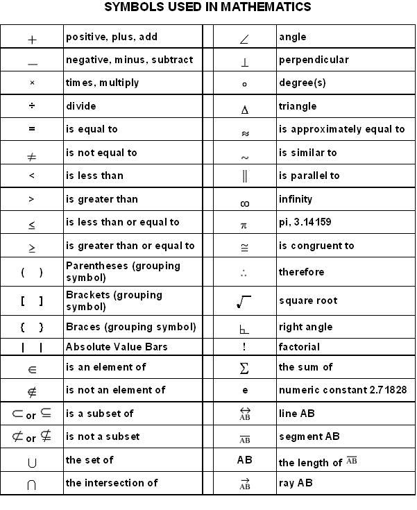 Mathematical Symbols And Meaning Zrom