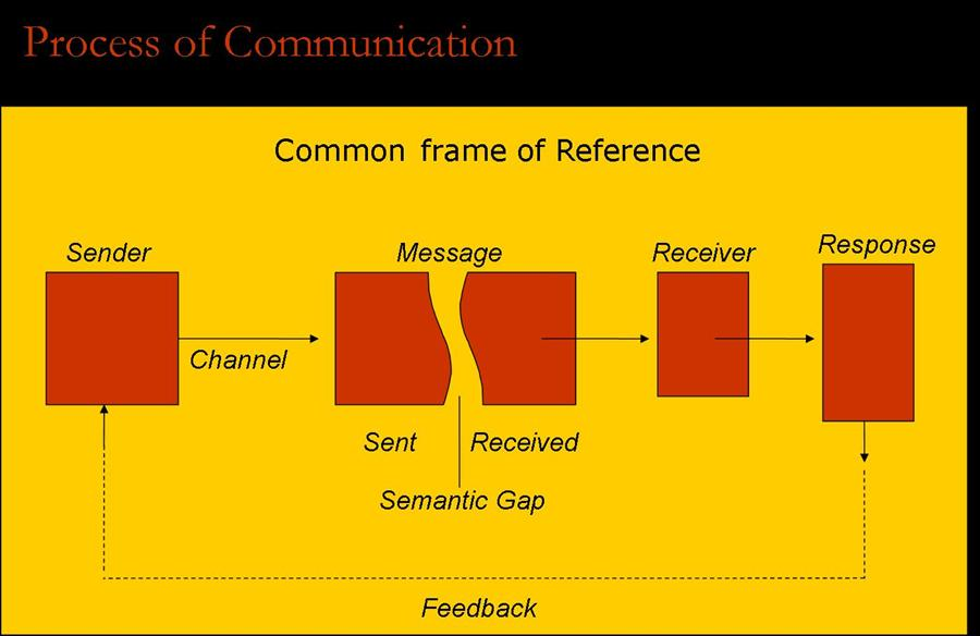 essays process communication Discover the basic elements of the communication process and learn how two or more people exchange ideas.