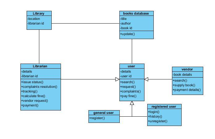 Uml Diagrams For The Case Studies Library Management