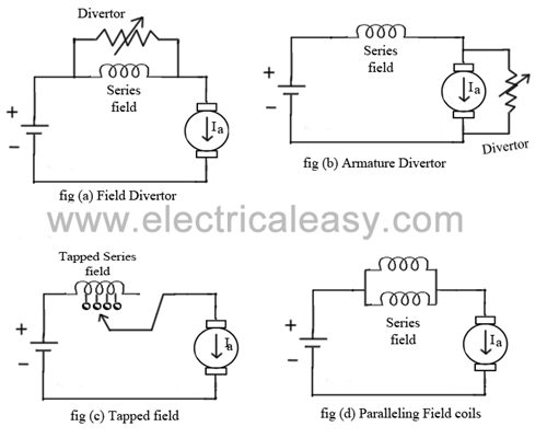 Speed control methods for dc motor for Motor speed control methods