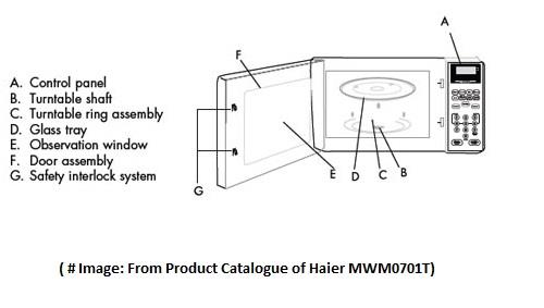 Comparison Between Best Compact Microwaves  Panasonic Nn