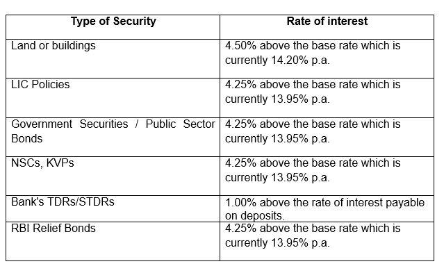 SBI Career Loan Interest Rates Table