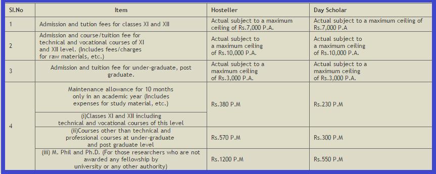 Minority scholarships online application 2015-16