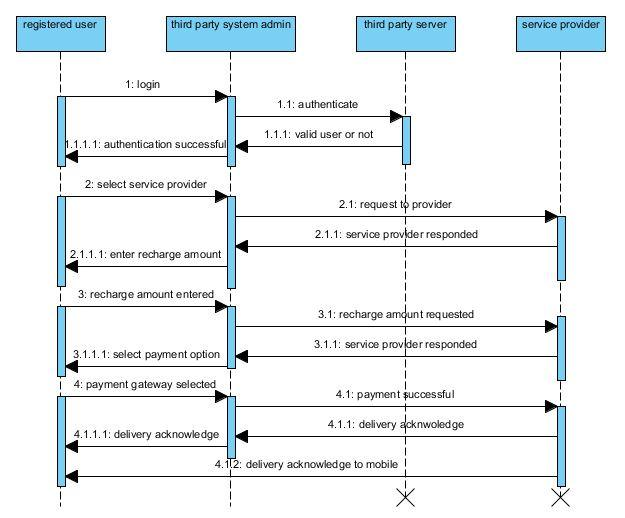 Online Mobile Recharge Uml Sequence Diagram