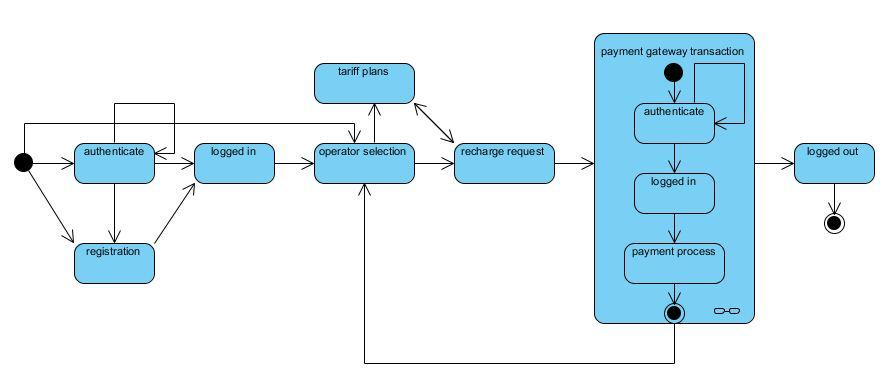 Online Mobile Recharge Uml State Chart Diagram