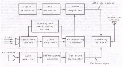 elementary block diagram of a monochrome television transmitter