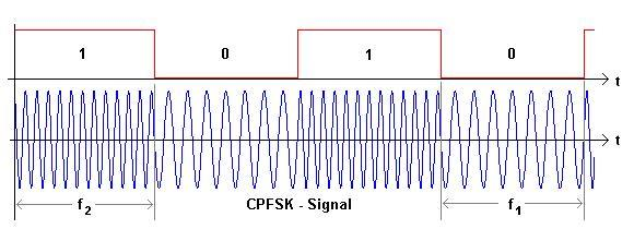 Frequency shift keying (FSK) in detail