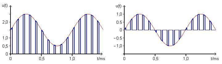 Pulse amplitude modulation (PAM) in detail