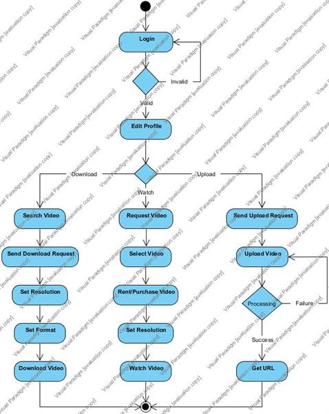 Activity Diagram for OVDMS