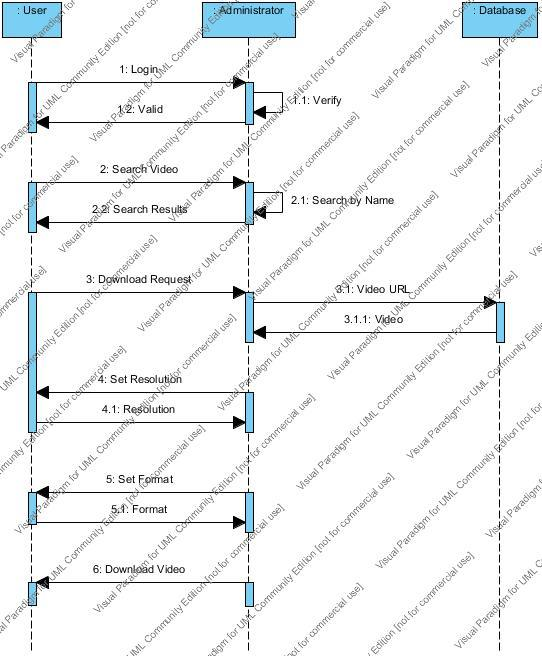 Sequence Diagram 1 for OVDMS