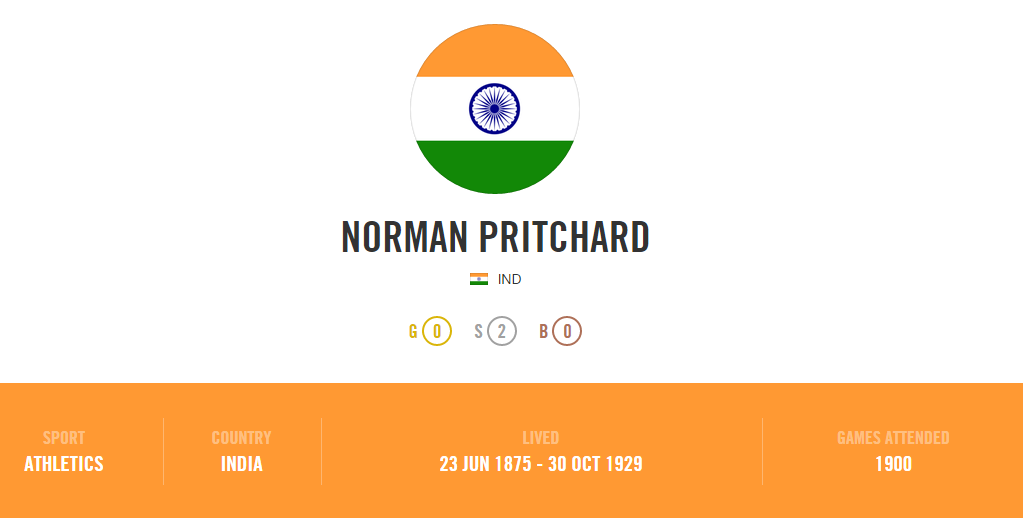 Norman_Pritchard_India_1900_Olympic