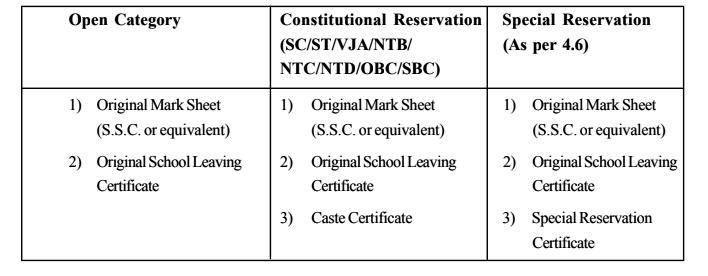 List of documents for 2018 Mumbai FYJC CAP