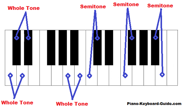 whole-tones-and-semitones-on-piano
