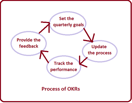 Objective and key results(OKRs)
