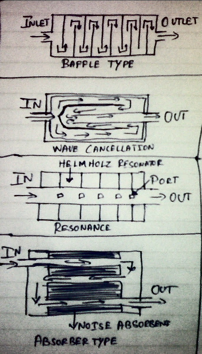 Output in addition  moreover Motor Fm further Iplimage besides Mufflers. on motorcycle engine diagram