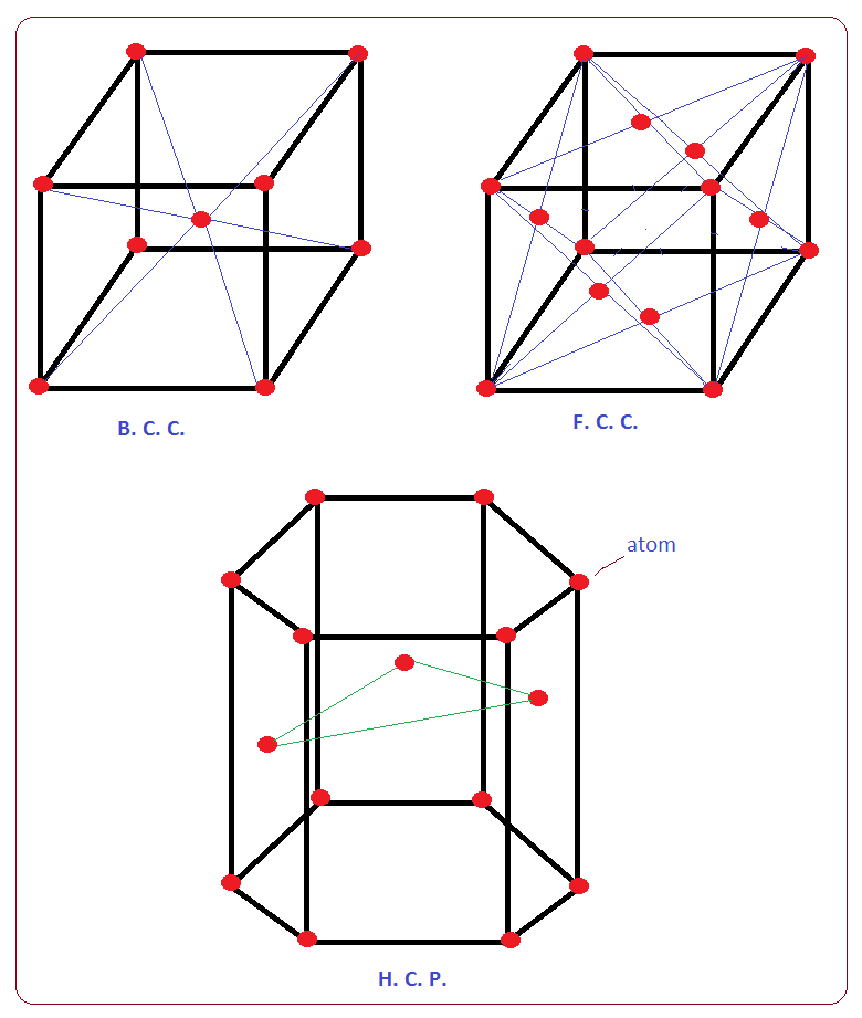 Crystal Structures and the Unit Cell - Study.com