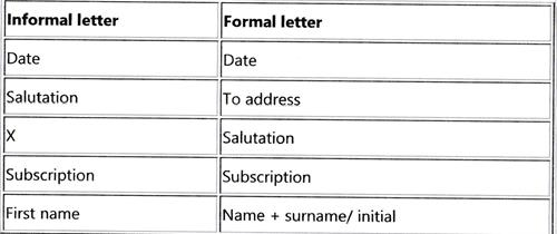 Icse Informal Letter Format 2017 What Is The Latest Format Of