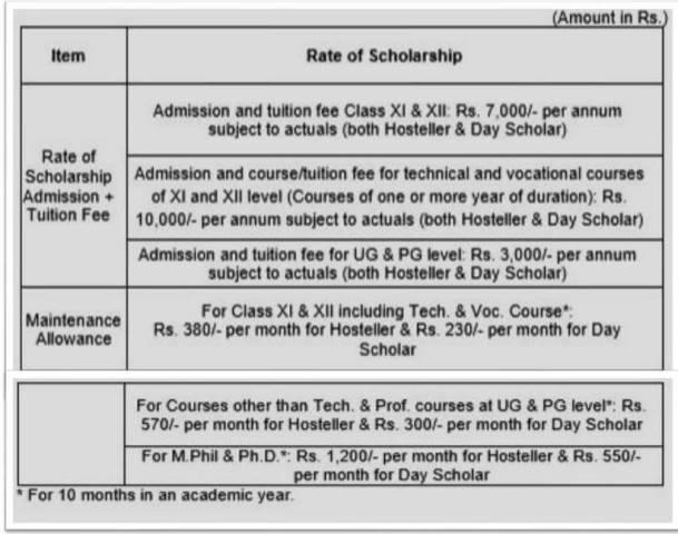 MoMA Post-Matric Scholarships Amount