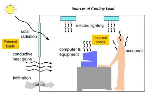 Introduction to HVAC or Air Conditioning system