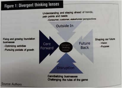 divergent thinking lenses