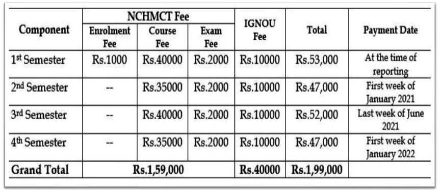 M.Sc.(HA) Course Fee Structure