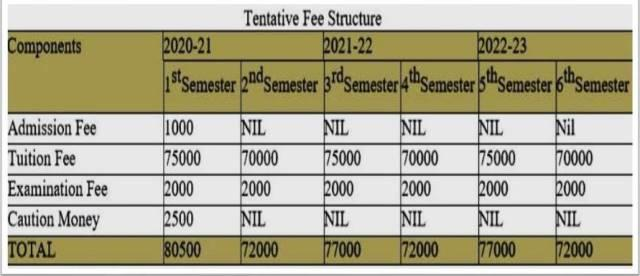 Indian Culinary Institute BBA Course Fees