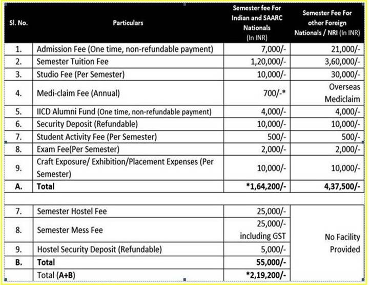 IICD M.Des. Craft And Design Course Fee Structure