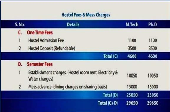 IIFPT MTech and PhD Hostel Fee and Mess Charges